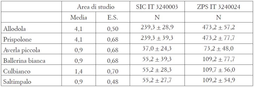 Valori di densità